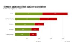 Grafik: Die fünf meist gehandelten deutschen Aktien auf der Social-Trading-Plattform wikifolio.com im Juni 2016 (Quelle: wikifolio.com).