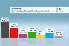 Projektion: Wenn am nächsten Sonntag wirklich Bundestagswahl wäre…Copyright: ZDF/Forschungsgruppe Wahlen