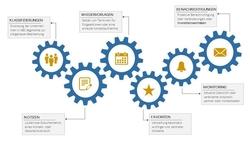 Die neuen Innovationen im amawebPLUS