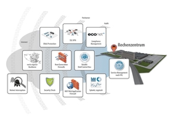 Auf der it-sa 2016 stehen bei noris network moderne Managed Security Services im Fokus. Bildquelle: noris network