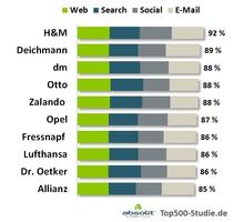 Top-10-Unternehmen im Digital Marketing