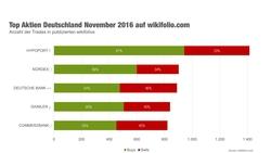Grafik: Die fünf meist gehandelten deutschen Aktien auf der Social-Trading-Plattform wikifolio.com im November 2016 (Quelle: wikifolio.com).
