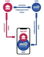 Kobil Lösungen für den digitalen Geldtransfer (c) KOBIL Systems GmbH