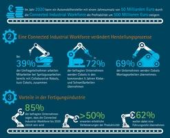 Accenture-Infografik Connected Industrial Workforce