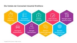 Vorteile der Connected Industrial Workforce